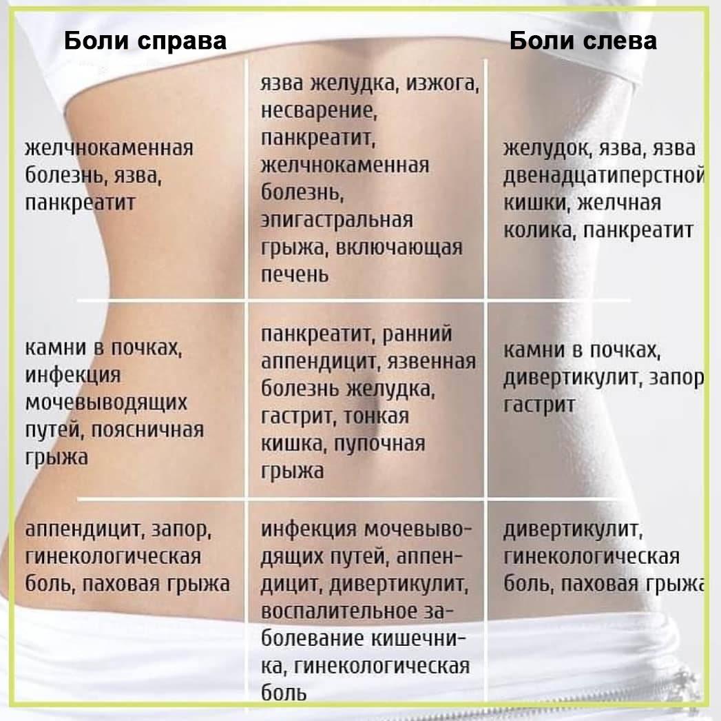 Процесс сушки