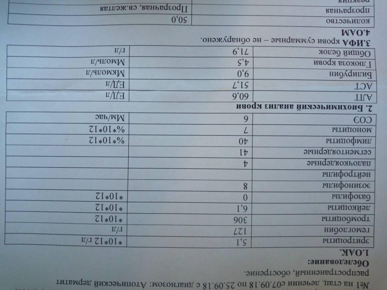 Алт аст показатели и анализов крови при анализ и лейкемии лейкозе крови