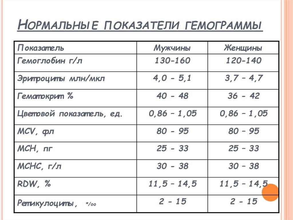 Норма тромбоцитов в крови у женщин: таблица по возрасту, уровень тромбоцитов в крови норма после 50 лет