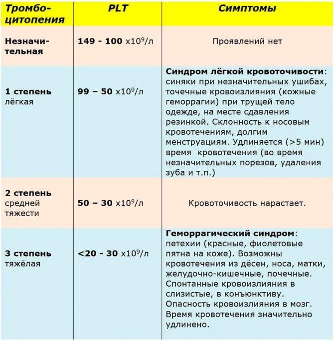 Пониженные тромбоциты у женщин