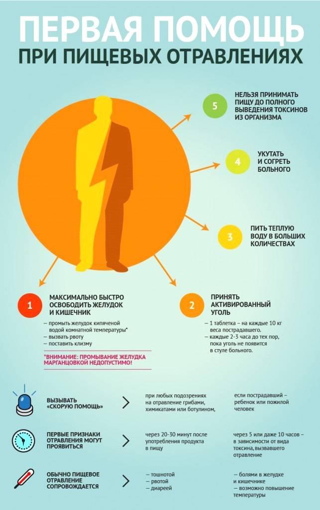 Какие лекарства принимать при отравлении?
