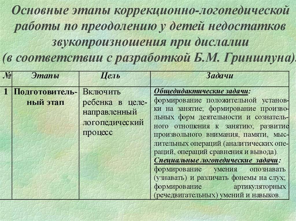 Полиморфное нарушение звукопроизношения - это один из видов дислалии (картавости): причины и методы коррекции