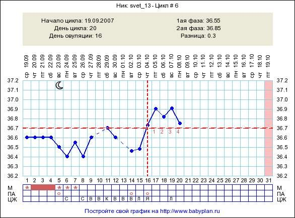 Базальная температура при овуляции: строим график и анализируем динамику