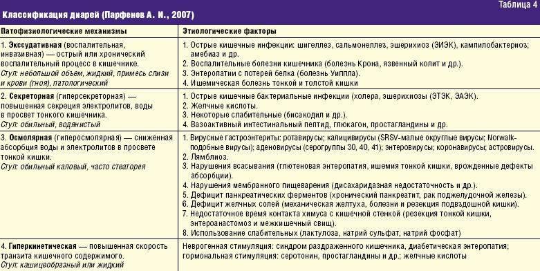 Клинические рекомендации миокардит (сокращённый вариант)