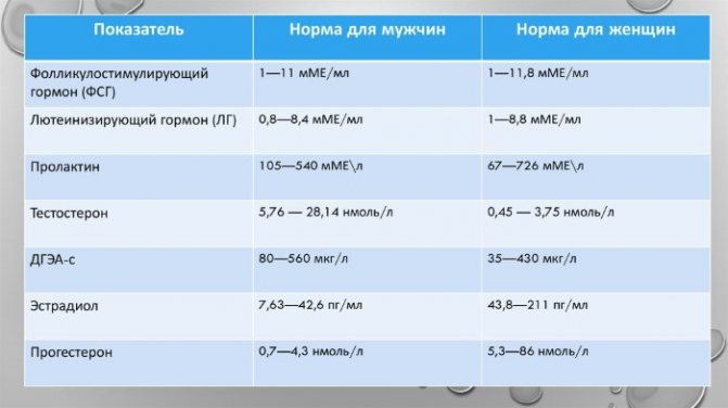 Андростендион когда сдавать день цикла. повышение уровня андростендиона у женщин. нормы уровня андростендиона