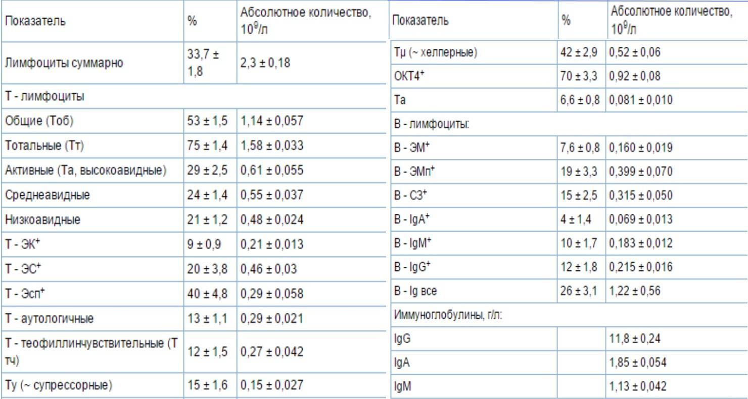Иммунограмма у детей — что это такое, как делают и расшифровка результатов