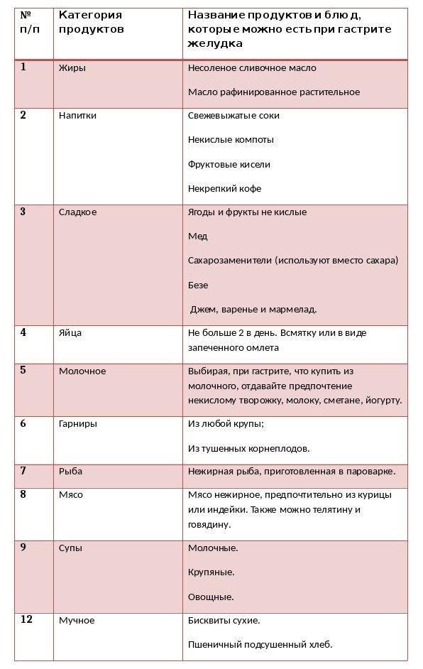 Диета при гастрите: что можно и нельзя есть, таблица продуктов, пример недельного меню