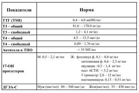 Нормы ттг и т4 у женщин после удаления щитовидной железы