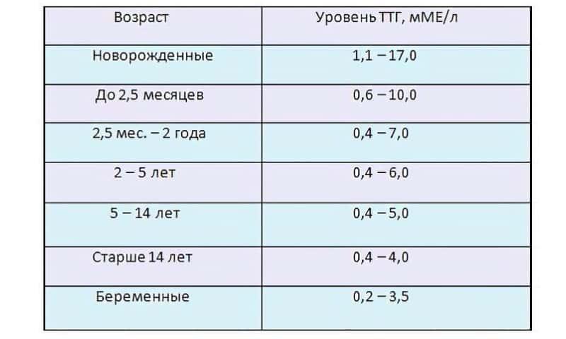 Ттг выше нормы после удаления щитовидной - выше, нормы, ттг, удаления, щитовидной