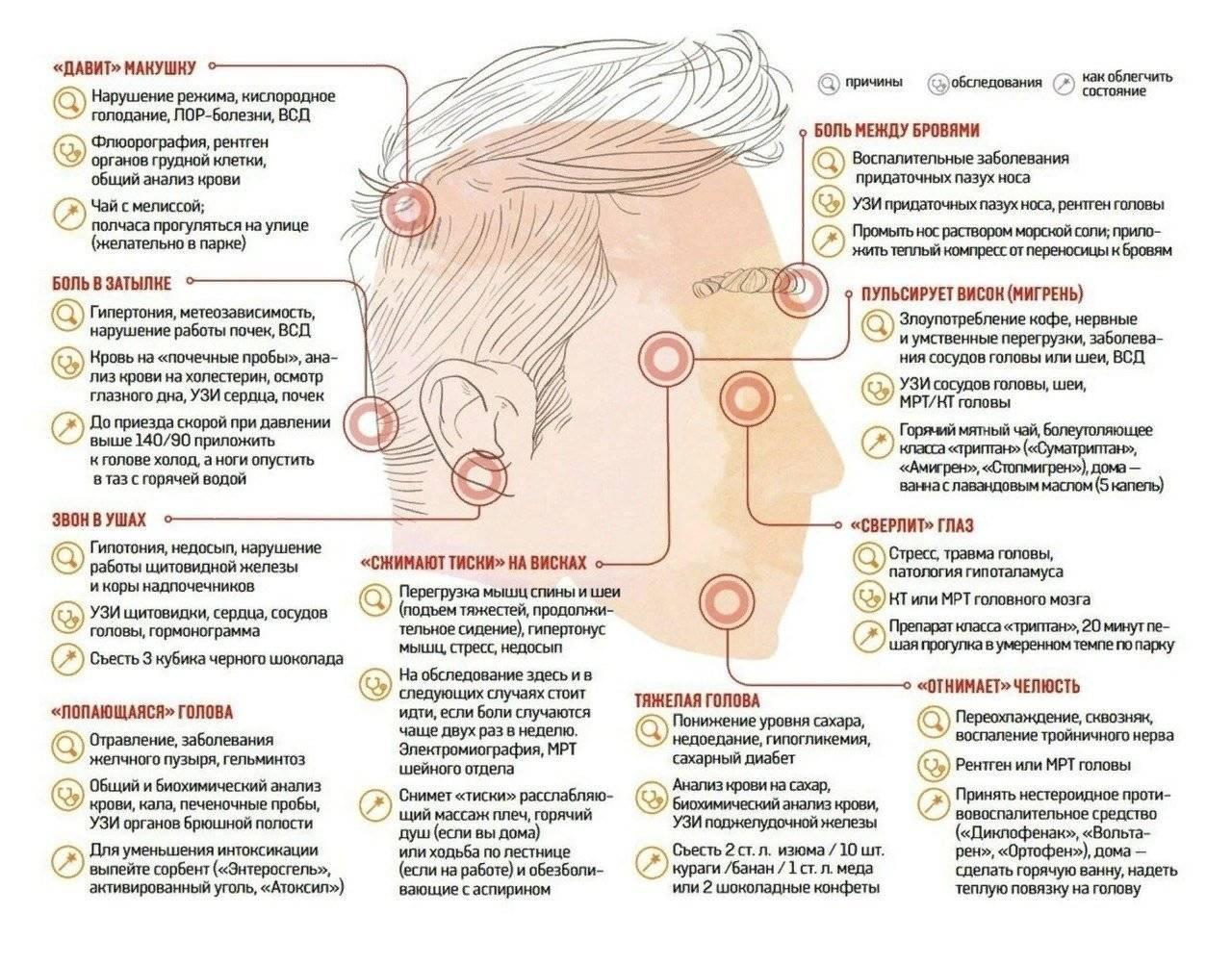 Боль в висках и тошнота: причины, лечение