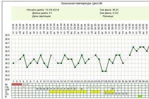 Базальная (ректальная) температура и планирование беременности  - планирование беременности. эко