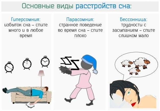 Парасомния - феномен нарушения смены фаз сна