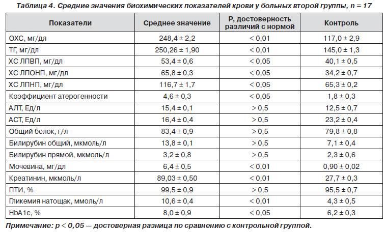 Коэффициент атерогенности: что это значит, индекс, формула расчета