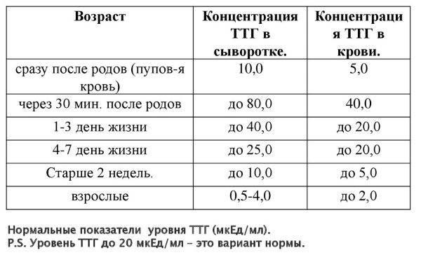 Норма ттг после удаления щитовидной железы – роль щитовидной железы, показания к удалению | dlja-pohudenija.ru
