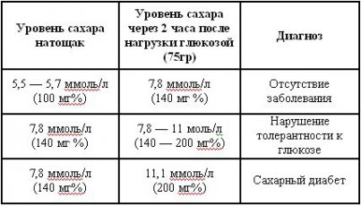 Норма сахара в крови у детей. анализ крови на сахар у детей
