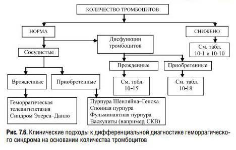 Идиопатическая тромбоцитопеническая пурпура у взрослых и детей