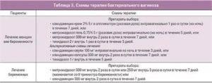 Схема лечения гарднереллы у женщин. симптомы болезни