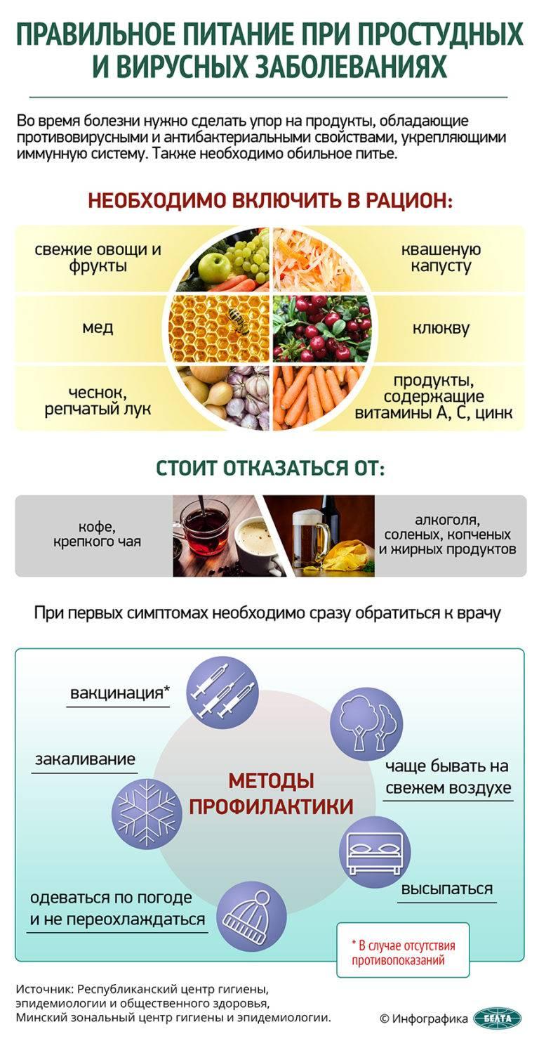 Есть ли продукты, которые помогают от коронавируса — российская газета