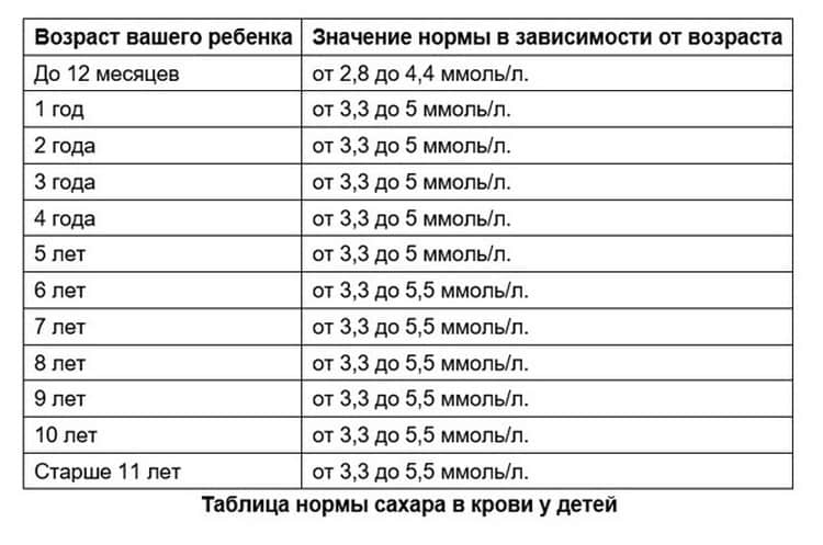 Норма сахара в крови у детей: таблица, возрастные особенности