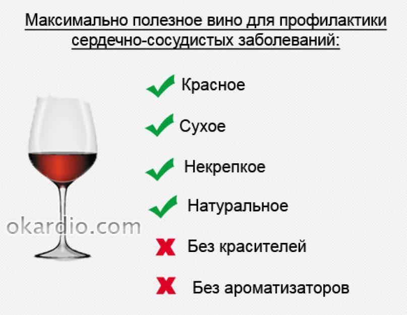 Можно ли вино при гастрите, если да то какое ?