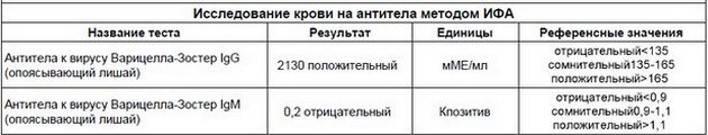 Анализы на ветрянку на антитела: виды, расшифровка | mfarma.ru