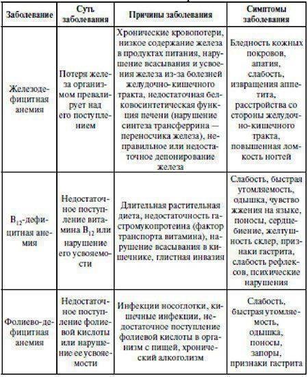 Симптомы гастрита с различной кислотностью