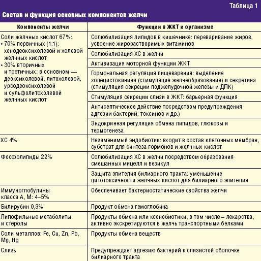 Список препаратов для лечения холецистита