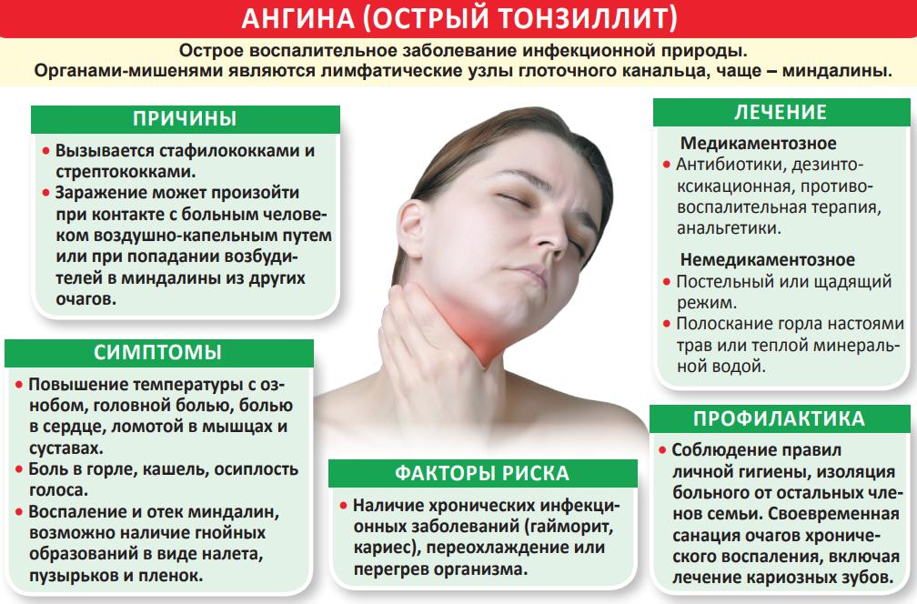 Болит ухо и отдает в горло с одной стороны - причины, симптомы и лечение