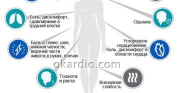 Симптомы и признаки прединсульта у женщин в зависимости от локализации и как оказать первую помощь