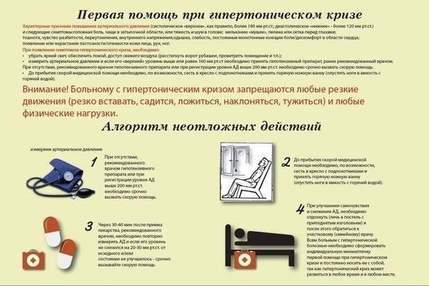 Экстренная медицинская помощь при гипертоническом кризе