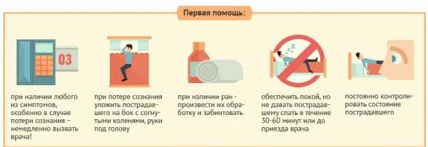 Сотрясение мозга у ребенка - симптомы, первая помощь, лечение