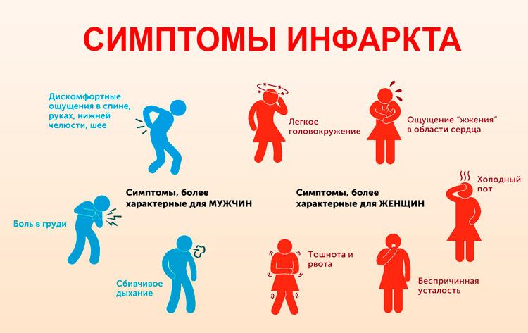 Признаки инсульта у мужчин: симптомы, первая помощь, последствия, предпосылки и осложнения приступа