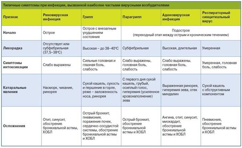 Инкубационный период энтеровирусная инфекция — proinfekcii.ru