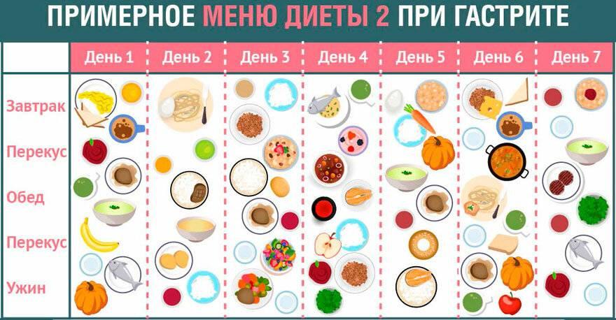 Как правильно питаться при гастрите с повышенной кислотностью желудка?
