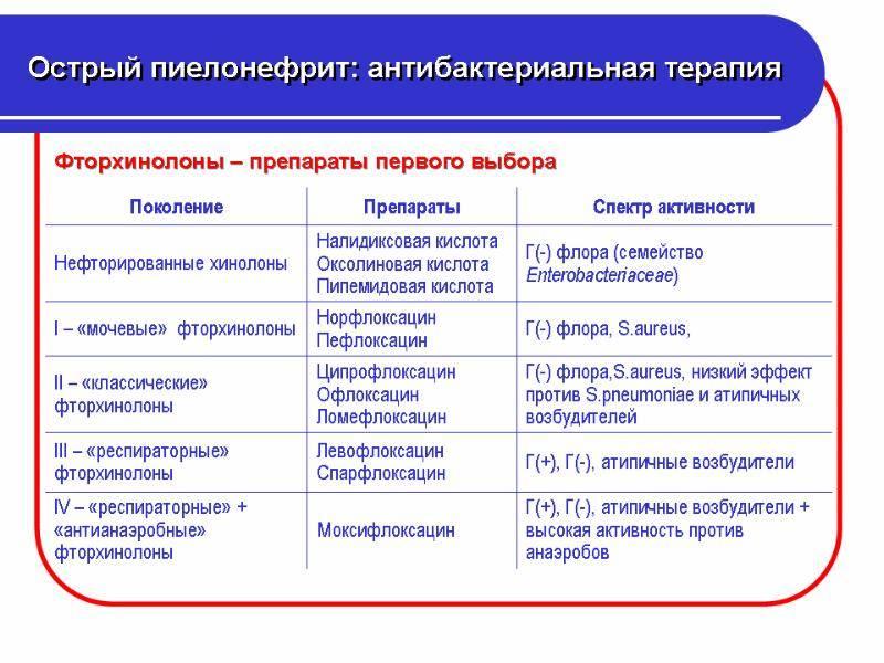 Диета при пиелонефрите у взрослых и детей - medside.ru