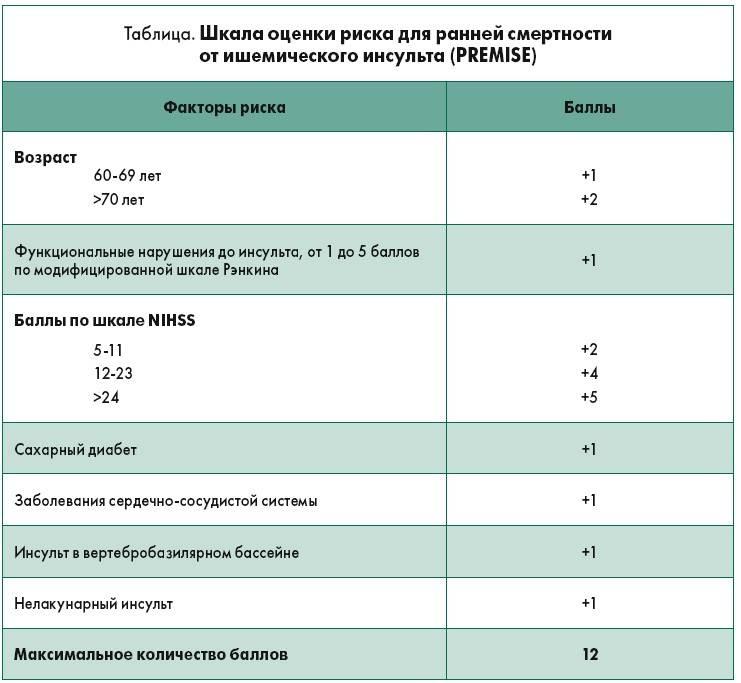 Шкала nih шкала инсульта национального института здоровья
