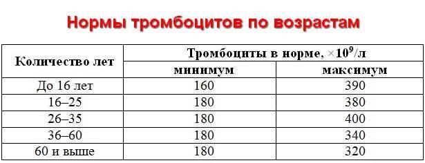 Тромбоциты: норма по количеству и среднему объему, за что отвечают и как обозначаются в анализе, таблица значений по возрасту, у мужчин, у женщин и детей