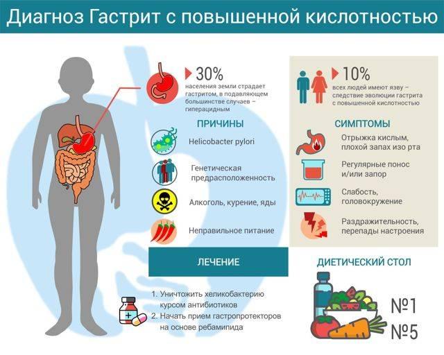 Настойка прополиса при гастрите: как принимать, лечение, рецепты