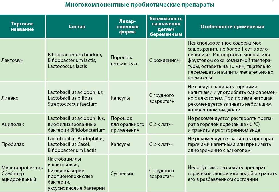 Холецистит симптомы и лечение у взрослых диета