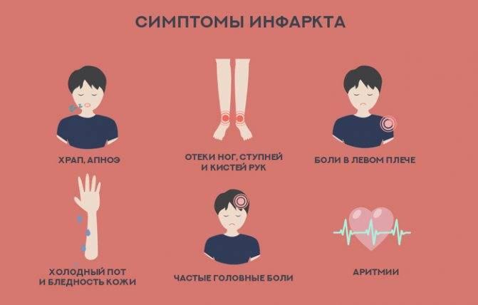 Предынфарктное состояние у женщин и мужчин: симптомы и признаки, как определить, лечение в стационаре
