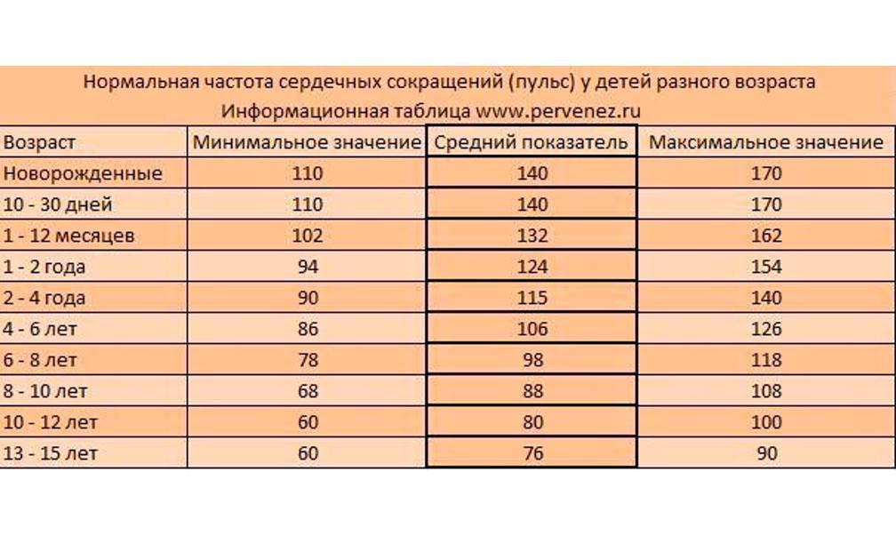 Нормальный пульс человека в минуту – Таблица: по годам у ...