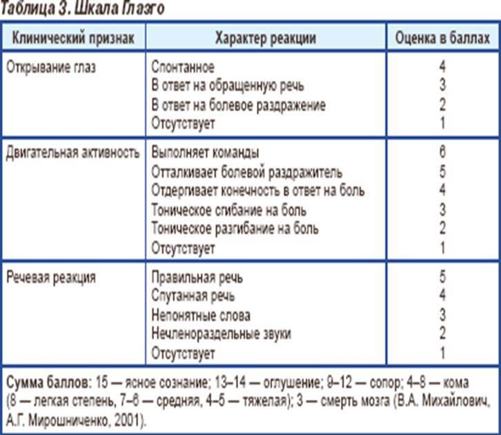 Инсульт шкала состояний - про инсульт