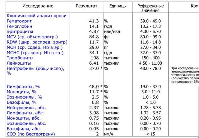Таблица норм тромбоцитов в крови у женщин по возрасту