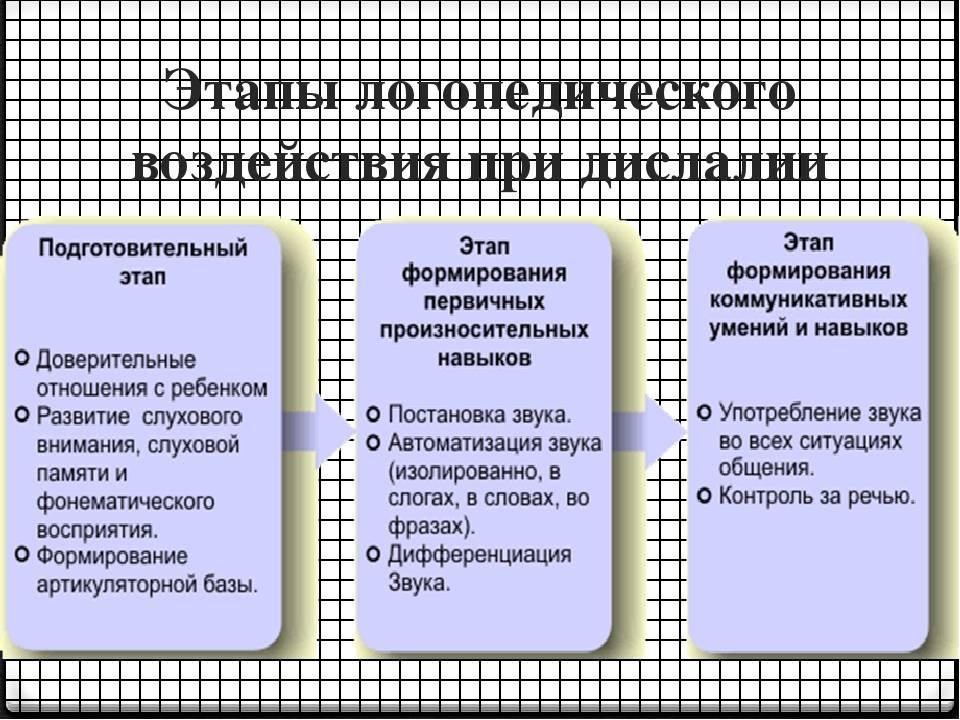 Дислалия: классификация и симптомы, диагностика, прогноз и советы