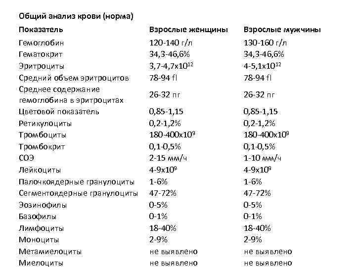 Норма индекса атерогенности для мужчин и женщин