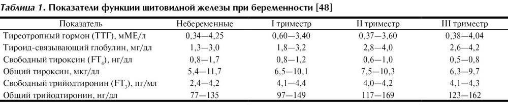 Нормы ттг и т4 у женщин после удаления щитовидной железы: железы, женщин, меню, нормы, причины и диагностика, профилактика, проявления, т4, ттг, удаления, щитовидной