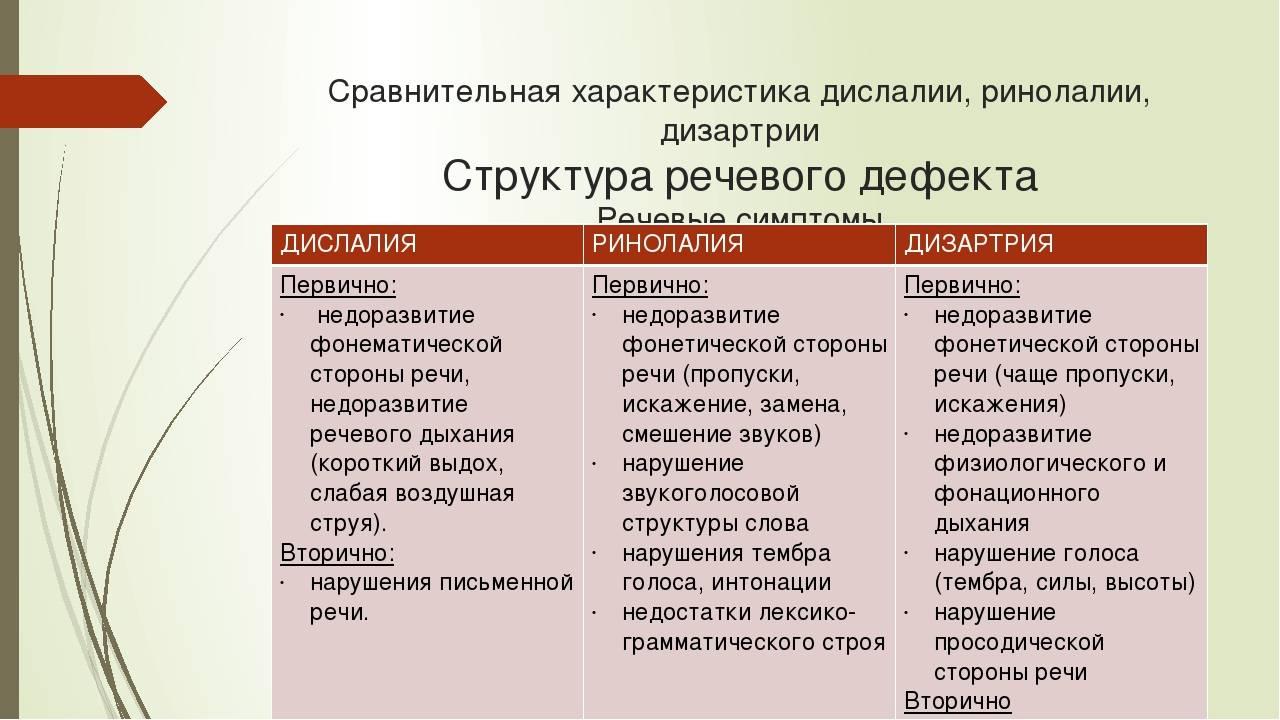 Причины функциональной и механической дислалии