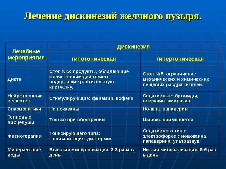 Дискинезия желчевыводящих путей: более 15 симптомов, лечение (8 препаратов, диета) у взрослых