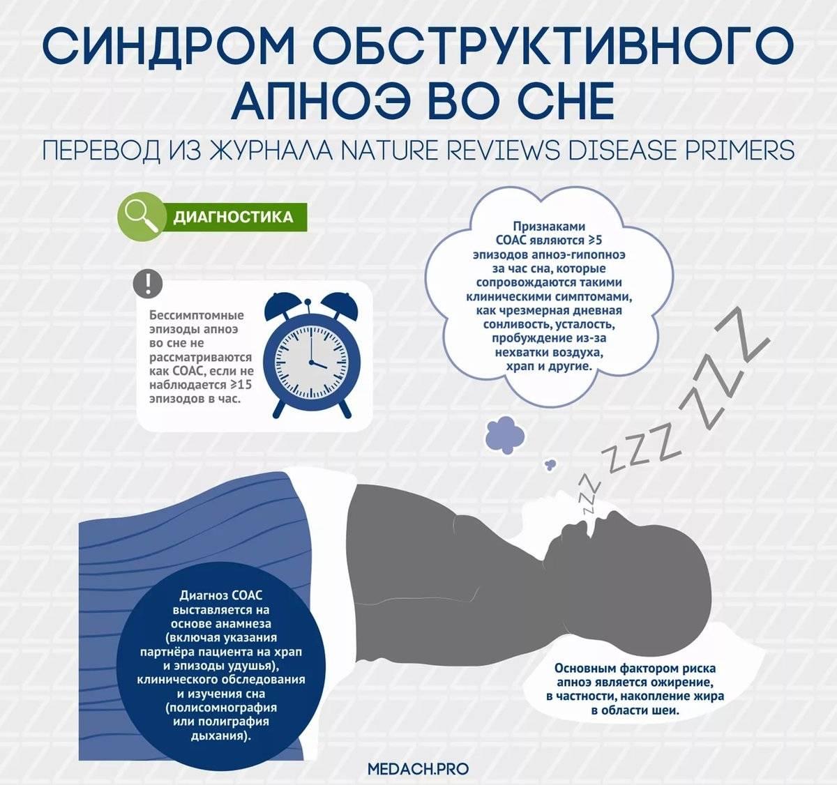 Апноэ: понятие, факторы развития, симптомы, постановка диагноза, лечение