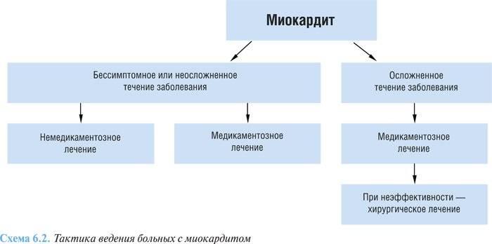 Миокардит - клинические рекомендации, анализы и лечение народными методами
